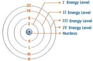 bohr-bury-scheme-atom-structure