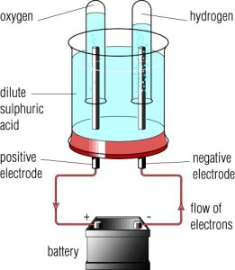 electrolysis of dilute sulphuric acid