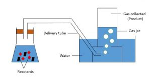 Gas collection-Displacement of water (full pic)