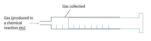 Gas collected